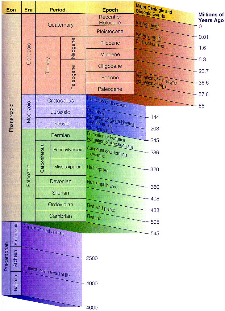 geological time scale diagram. Geological Time-scale